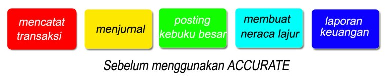 Penjualan Resmi Accurate Online Wilayah Indonesia Timur